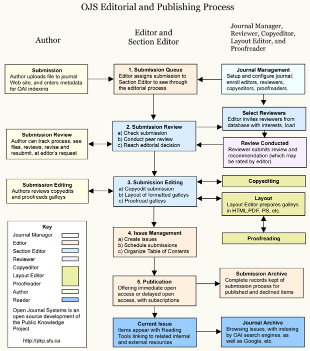 OJS Editorial and Publishing Process
